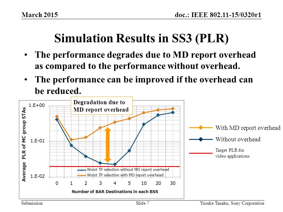 doc.: IEEE /0320r1 Submission Simulation Results in SS3 (PLR) The performance degrades due to MD report overhead as compared to the performance without overhead.