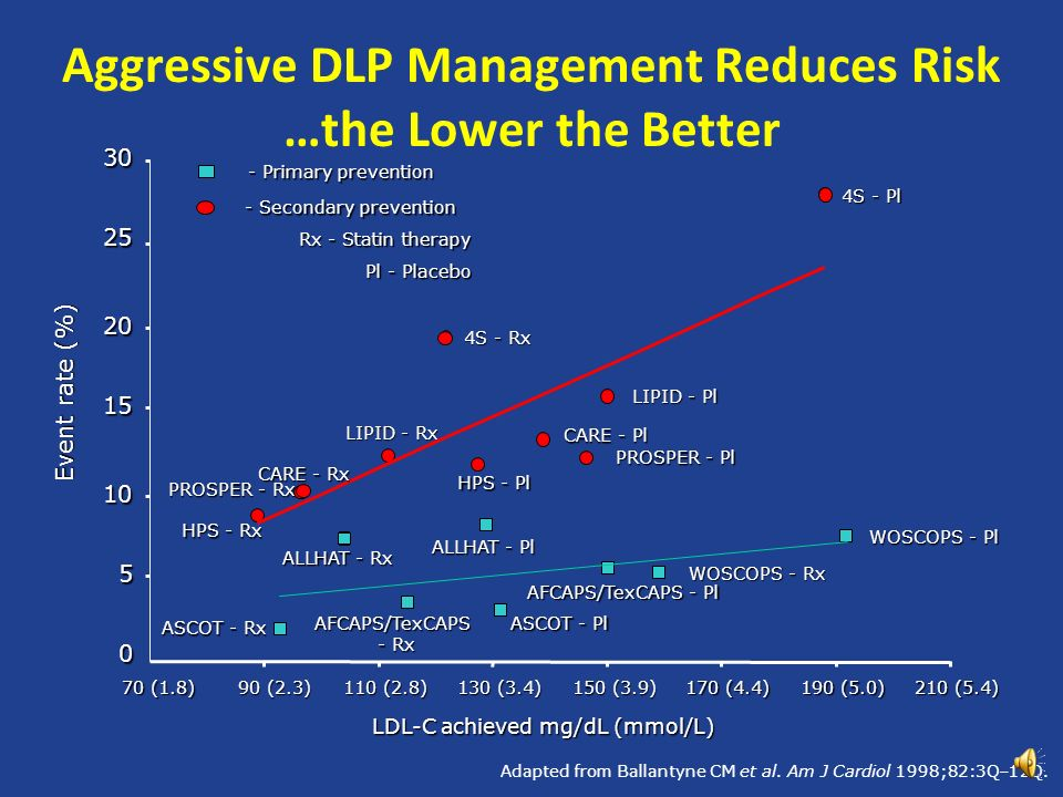 Aggressive DLP Management Reduces Risk …the Lower the Better Adapted from Ballantyne CM et al.