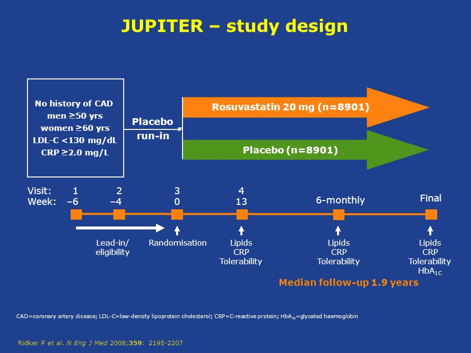 JUPITER – study design Lipids CRP Tolerability Lipids CRP Tolerability HbA 1C Placebo run-in 1 –6 2 – Final 6-monthly Visit: Week: Randomisation Lipids CRP Tolerability Rosuvastatin 20 mg (n=8901) Placebo (n=8901) Lead-in/ eligibility No history of CAD men ≥50 yrs women ≥60 yrs LDL-C <130 mg/dL CRP ≥2.0 mg/L CAD=coronary artery disease; LDL-C=low-density lipoprotein cholesterol; CRP=C-reactive protein; HbA 1c =glycated haemoglobin Median follow-up 1.9 years Ridker P et al.
