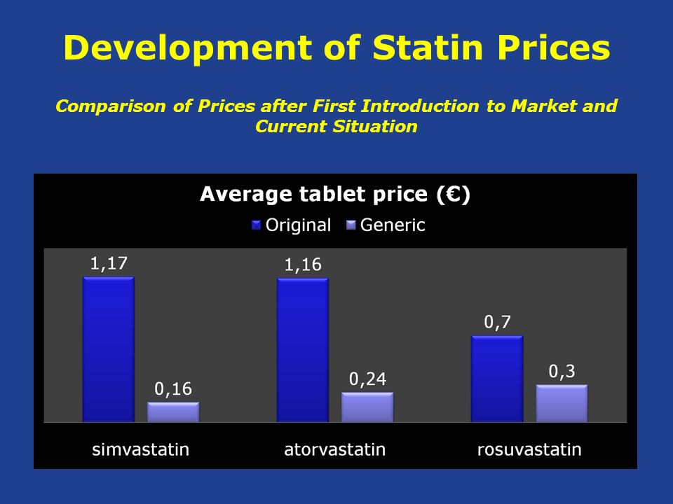 Development of Statin Prices Comparison of Prices after First Introduction to Market and Current Situation
