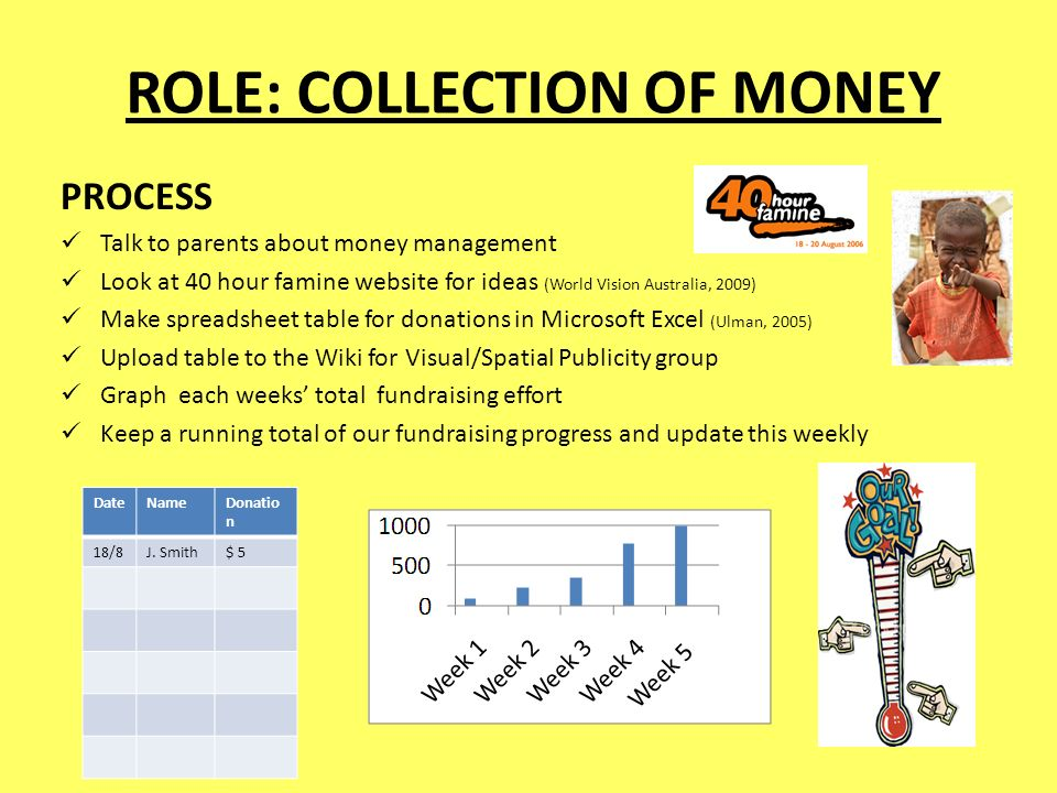 ROLE: COLLECTION OF MONEY PROCESS Talk to parents about money management Look at 40 hour famine website for ideas (World Vision Australia, 2009) Make spreadsheet table for donations in Microsoft Excel (Ulman, 2005) Upload table to the Wiki for Visual/Spatial Publicity group Graph each weeks' total fundraising effort Keep a running total of our fundraising progress and update this weekly DateNameDonatio n 18/8J.