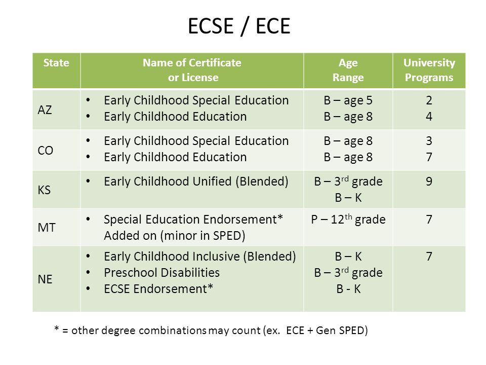 The Early Childhood Higher-education Options (ECHO) Consortium March ...