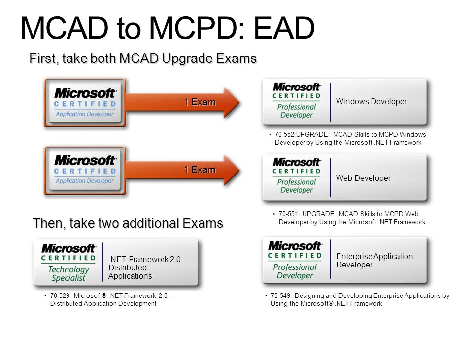 32 MCAD To MCPD