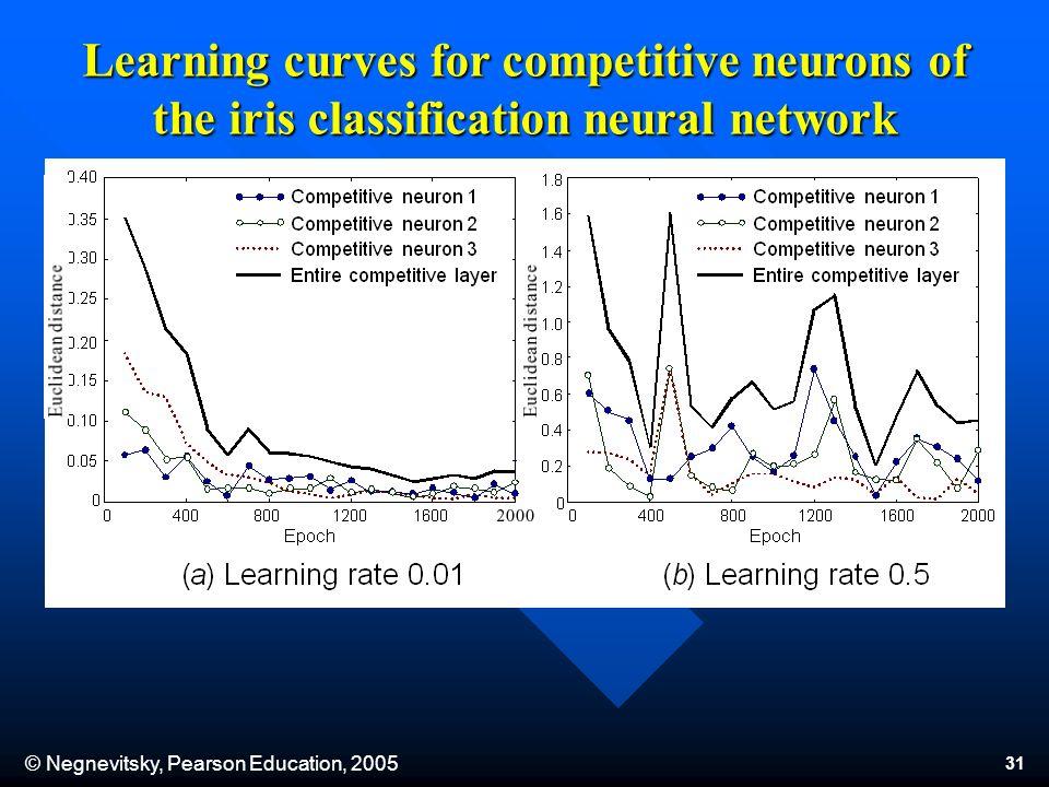 Negnevitsky, Pearson Education, Will neural network work for
