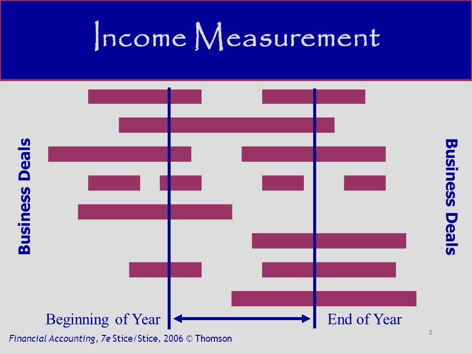2 Financial Accounting, 7e Stice/Stice, 2006 © Thomson Business Deals Beginning of YearEnd of Year Income Measurement