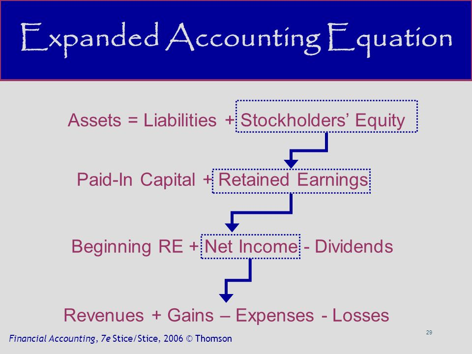 29 Financial Accounting, 7e Stice/Stice, 2006 © Thomson Expanded Accounting Equation Assets = Liabilities + Stockholders' Equity Paid-In Capital + Retained Earnings Beginning RE + Net Income - Dividends Revenues + Gains – Expenses - Losses