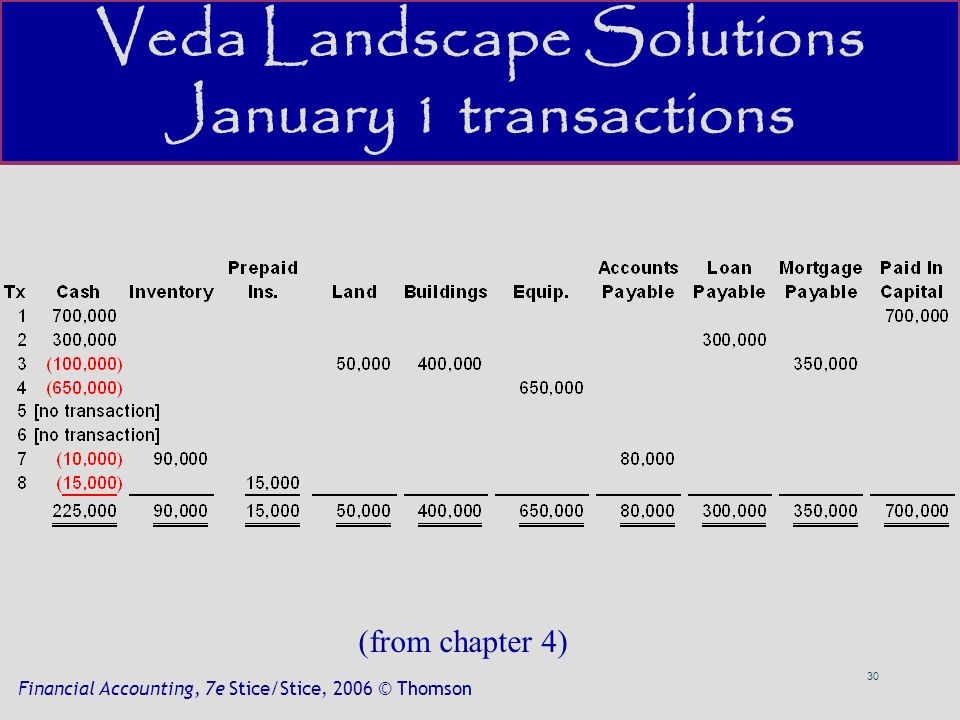 30 Financial Accounting, 7e Stice/Stice, 2006 © Thomson Veda Landscape Solutions January 1 transactions (from chapter 4)