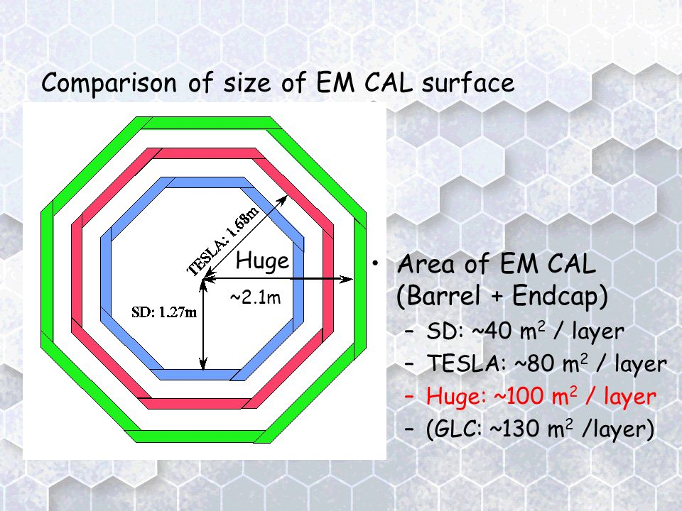 Area of EM CAL (Barrel + Endcap) –SD: ~40 m 2 / layer –TESLA: ~80 m 2 / layer –Huge: ~100 m 2 / layer –(GLC: ~130 m 2 /layer) Huge ~2.1m Comparison of size of EM CAL surface