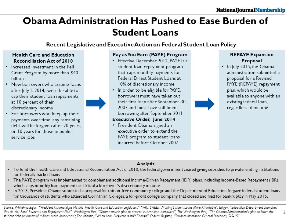 Education Department Launches New Website For Student Loan >> Student Loan Reform Primer Published August 12 2015 National