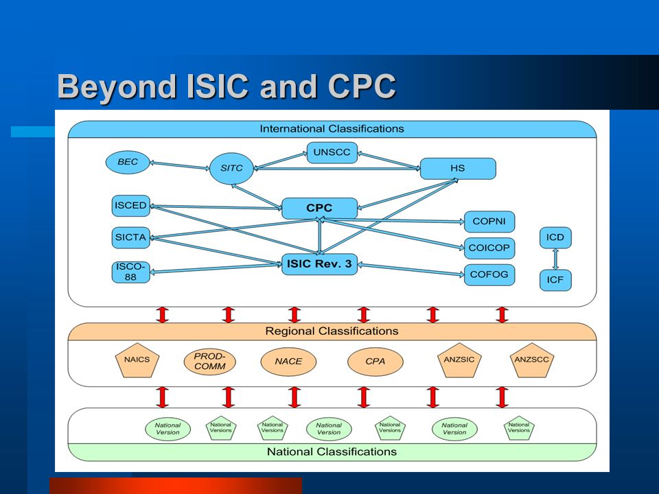Beyond ISIC and CPC