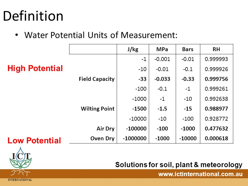 INTERNATIONAL Solutions for soil, plant & meteorology   Definition Water Potential Units of Measurement: J/kgMPaBarsRH Field Capacity Wilting Point Air Dry Oven Dry High Potential Low Potential