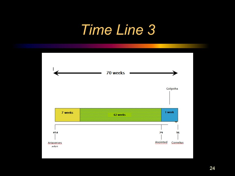 Time Line 3 24