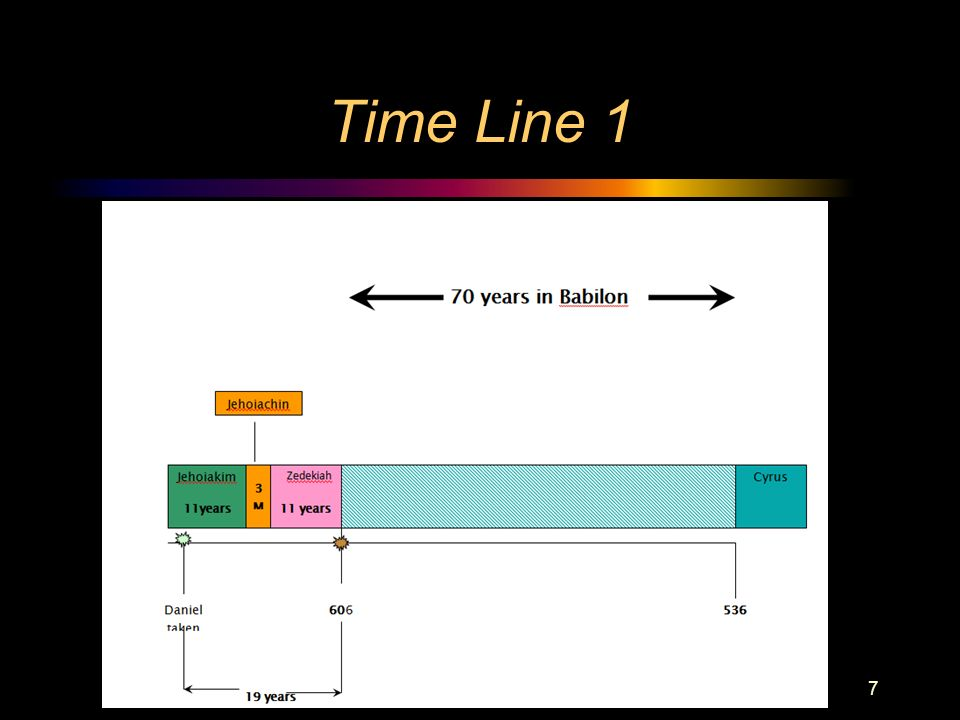 Time Line 1 7