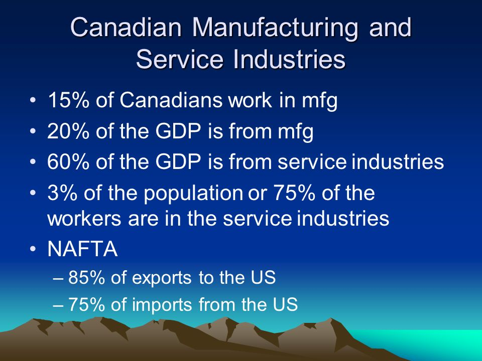 Canadian Manufacturing and Service Industries 15% of Canadians work in mfg 20% of the GDP is from mfg 60% of the GDP is from service industries 3% of the population or 75% of the workers are in the service industries NAFTA –85% of exports to the US –75% of imports from the US