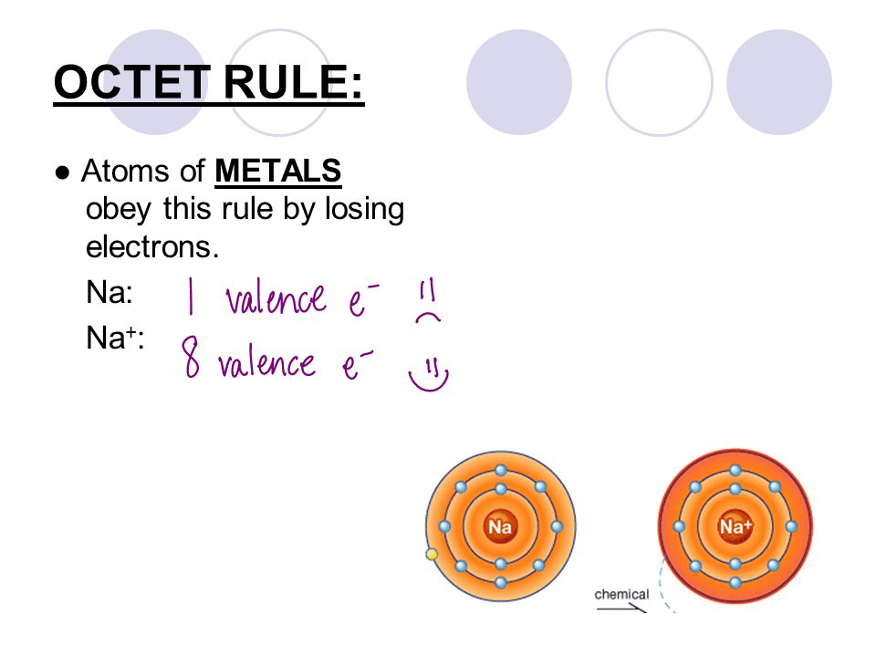 OCTET RULE: ● Atoms of METALS obey this rule by losing electrons. Na: Na + :