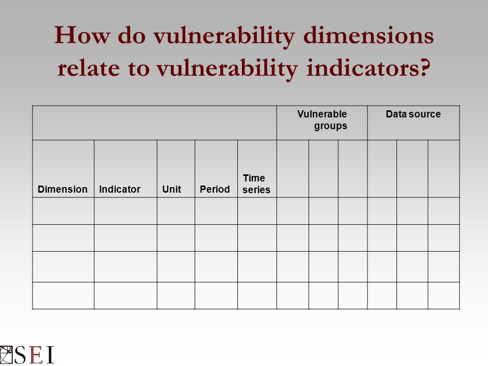How do vulnerability dimensions relate to vulnerability indicators.