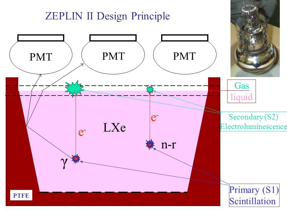 The ZEPLIN program Hanguo Wang, UCLA, Physics and Astronomy