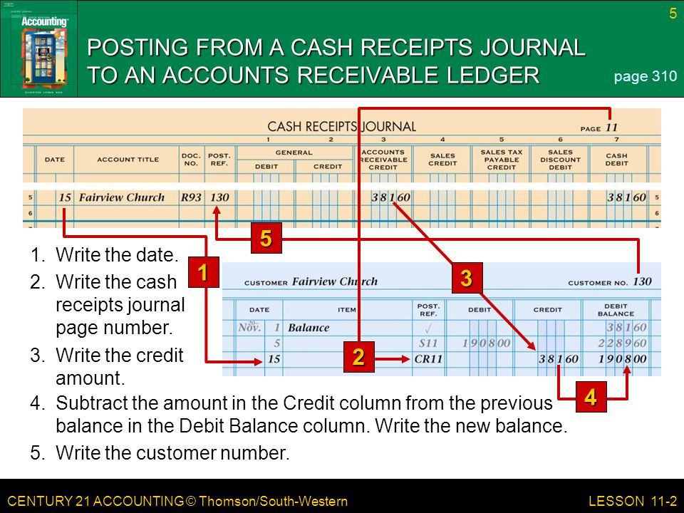 CENTURY 21 ACCOUNTING © Thomson/South-Western 5 LESSON 11-2 POSTING FROM A CASH RECEIPTS JOURNAL TO AN ACCOUNTS RECEIVABLE LEDGER page Subtract the amount in the Credit column from the previous balance in the Debit Balance column.