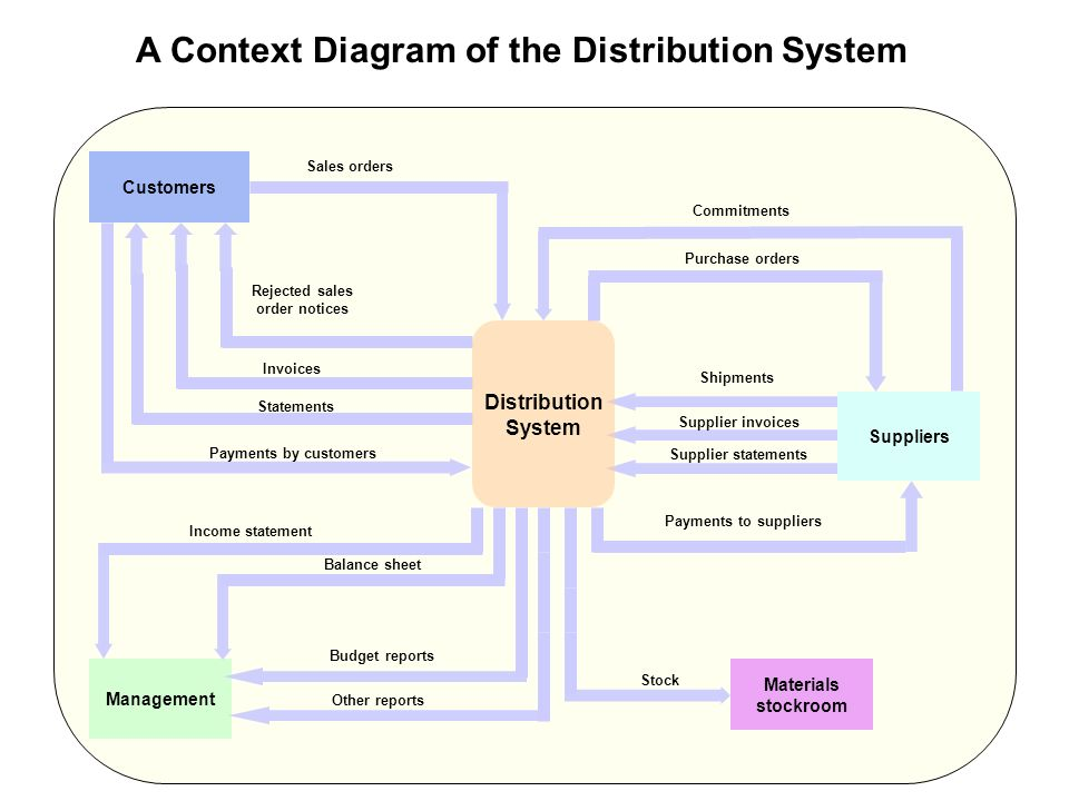 A Model of Accounting Information System Data Information