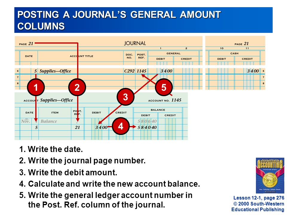 © 2000 South-Western Educational Publishing POSTING A JOURNAL'S GENERAL AMOUNT COLUMNS 3.Write the debit amount.