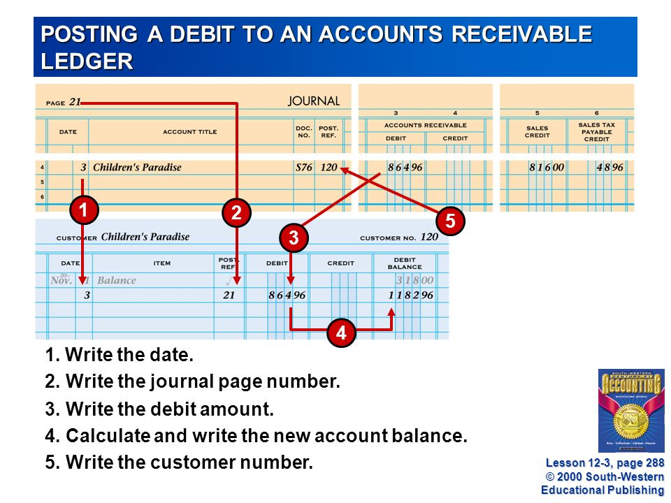 © 2000 South-Western Educational Publishing POSTING A DEBIT TO AN ACCOUNTS RECEIVABLE LEDGER Lesson 12-3, page Write the debit amount.