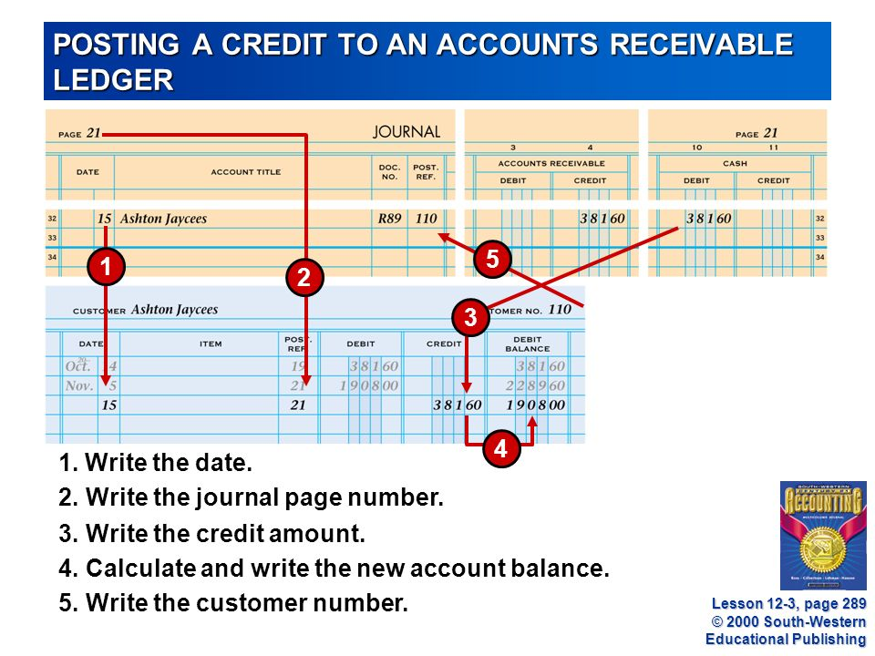 © 2000 South-Western Educational Publishing POSTING A CREDIT TO AN ACCOUNTS RECEIVABLE LEDGER Lesson 12-3, page Write the credit amount.