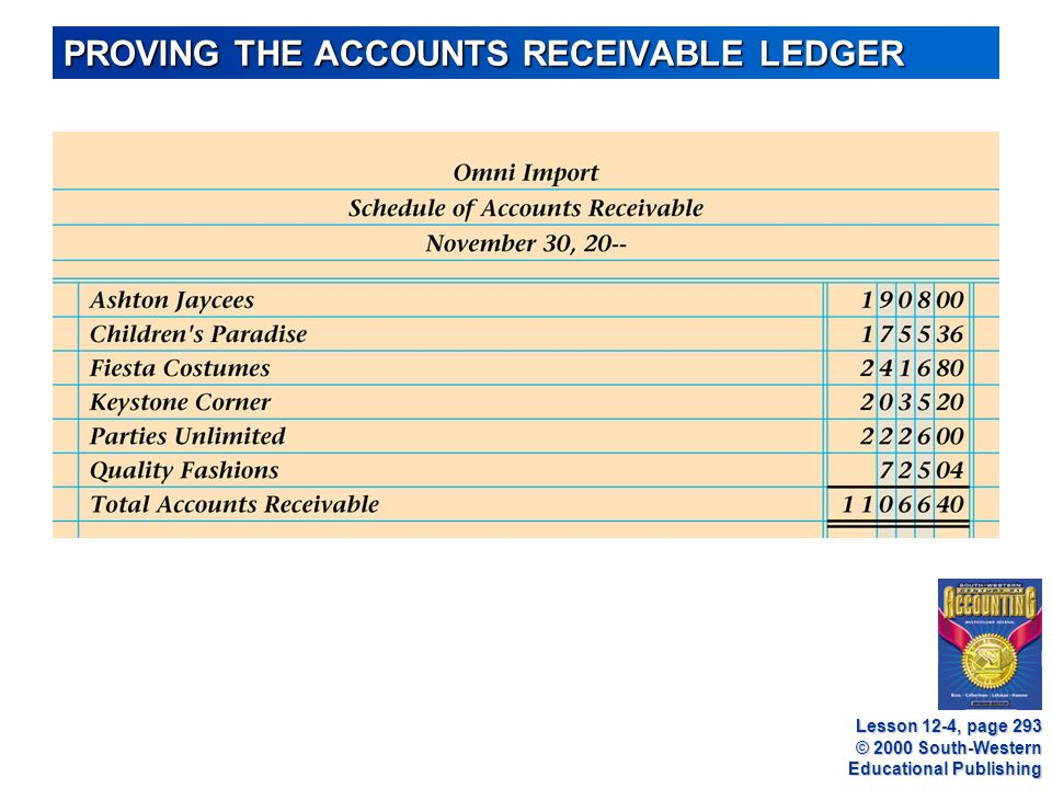 © 2000 South-Western Educational Publishing PROVING THE ACCOUNTS RECEIVABLE LEDGER Lesson 12-4, page 293