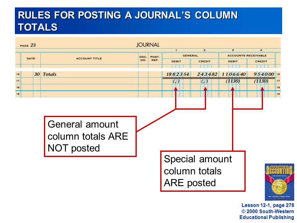 © 2000 South-Western Educational Publishing RULES FOR POSTING A JOURNAL'S COLUMN TOTALS General amount column totals ARE NOT posted Special amount column totals ARE posted Lesson 12-1, page 278