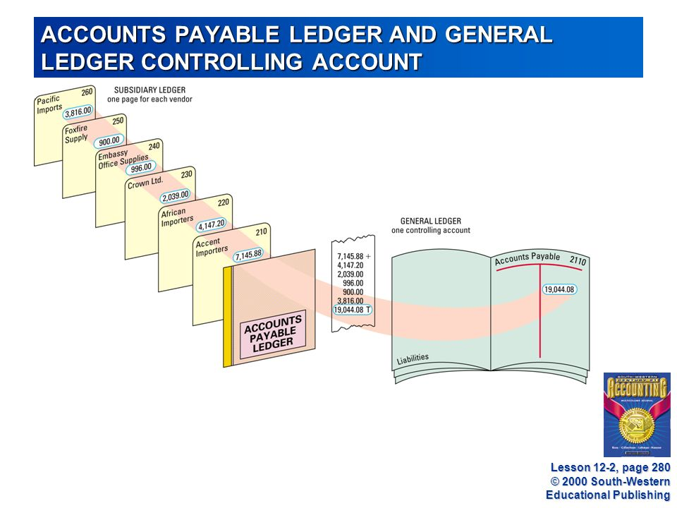 © 2000 South-Western Educational Publishing ACCOUNTS PAYABLE LEDGER AND GENERAL LEDGER CONTROLLING ACCOUNT Lesson 12-2, page 280