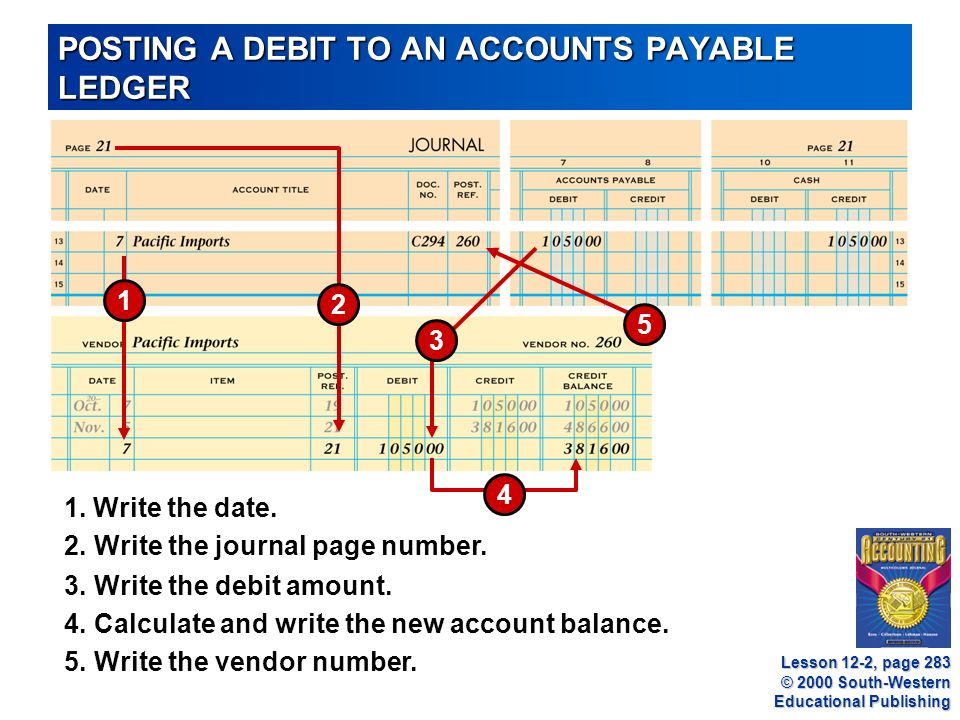 © 2000 South-Western Educational Publishing POSTING A DEBIT TO AN ACCOUNTS PAYABLE LEDGER Lesson 12-2, page Write the debit amount.