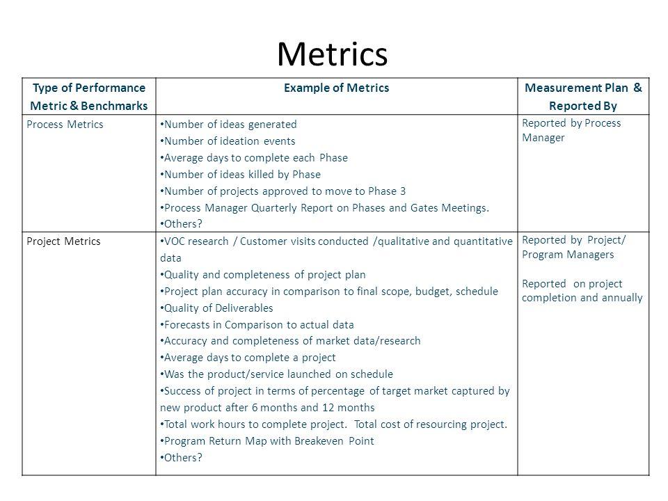 Project Performance Metrics Examples