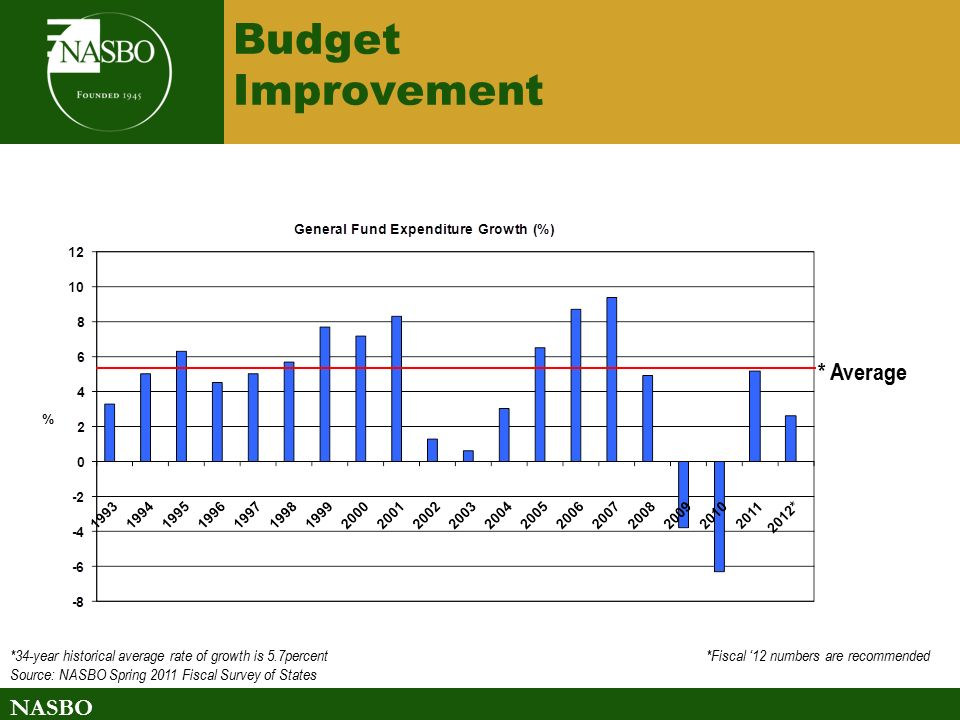 NASBO Budget Improvement *34-year historical average rate of growth is 5.7percent *Fiscal '12 numbers are recommended Source: NASBO Spring 2011 Fiscal Survey of States * Average