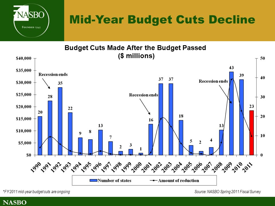 NASBO Budget Cuts Made After the Budget Passed ($ millions) *FY 2011 mid-year budget cuts are ongoing Source: NASBO Spring 2011 Fiscal Survey Mid-Year Budget Cuts Decline