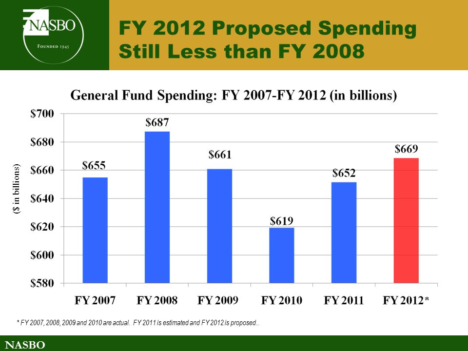 NASBO FY 2012 Proposed Spending Still Less than FY 2008 ($ in billions) * FY 2007, 2008, 2009 and 2010 are actual.