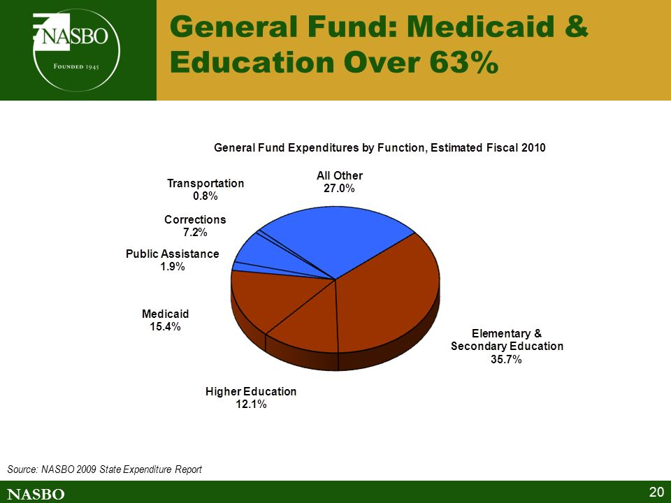 NASBO 20 General Fund: Medicaid & Education Over 63% Source: NASBO 2009 State Expenditure Report