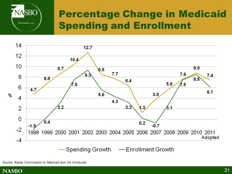 NASBO Percentage Change in Medicaid Spending and Enrollment 21 % Source: Kaiser Commission on Medicaid and the Uninsured Adopted