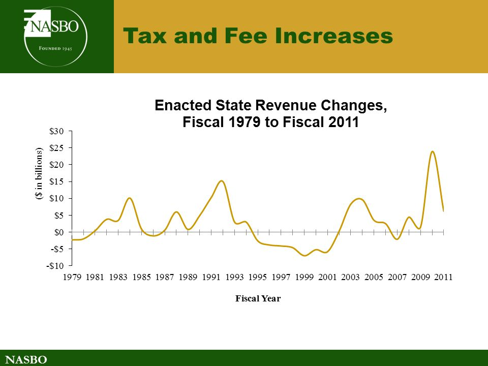 NASBO Tax and Fee Increases