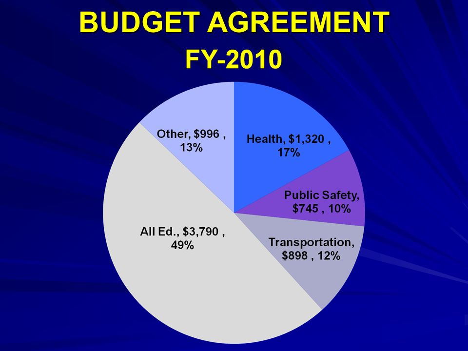 BUDGET AGREEMENT