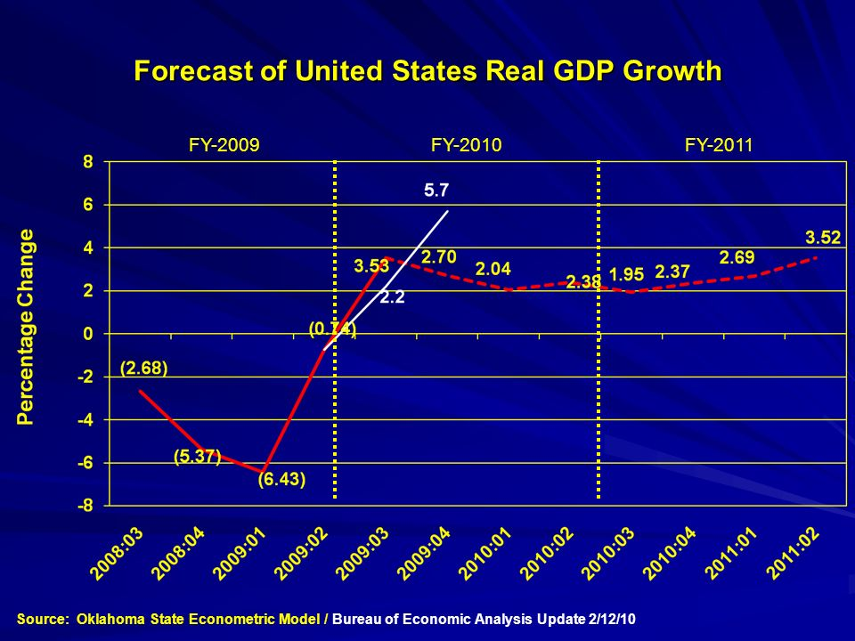 Forecast of United States Real GDP Growth FY-2009FY-2011FY-2010 Source: Oklahoma State Econometric Model / Bureau of Economic Analysis Update 2/12/10