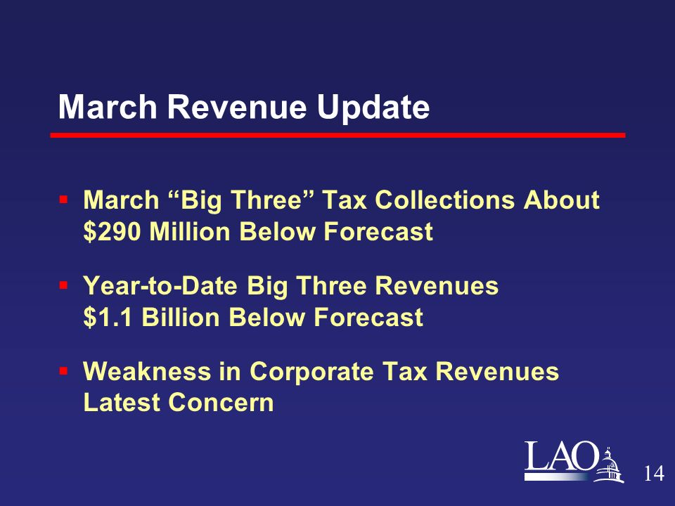 LAO March Revenue Update  March Big Three Tax Collections About $290 Million Below Forecast  Year-to-Date Big Three Revenues $1.1 Billion Below Forecast  Weakness in Corporate Tax Revenues Latest Concern 14