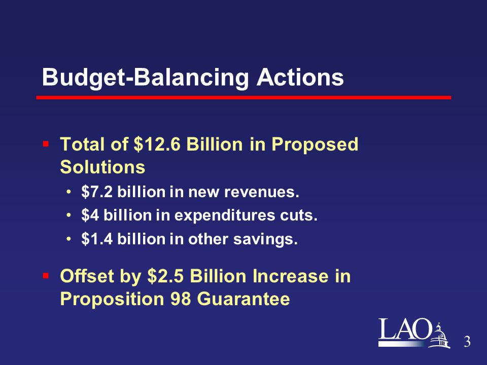 LAO Budget-Balancing Actions  Total of $12.6 Billion in Proposed Solutions $7.2 billion in new revenues.