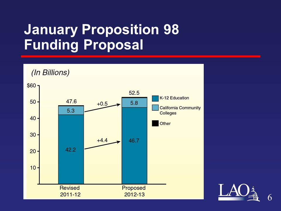 LAO January Proposition 98 Funding Proposal 6
