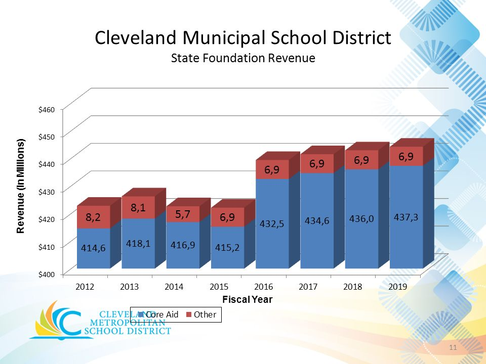 Cleveland Municipal School District State Foundation Revenue 11 Revenue (In Millions) Fiscal Year