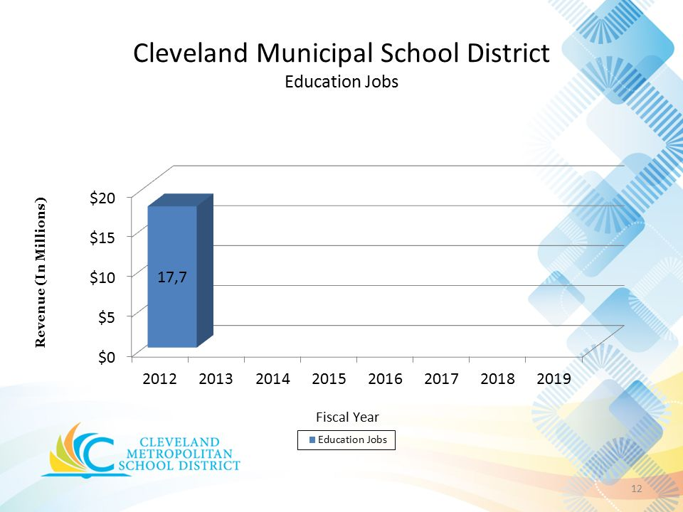 Cleveland Municipal School District Education Jobs 12