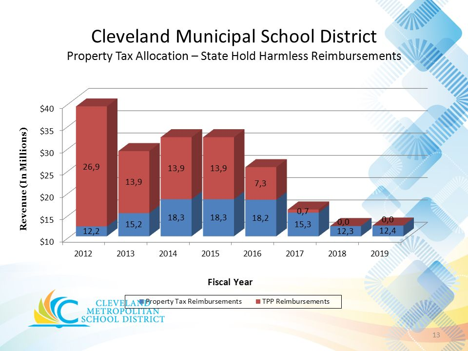 Cleveland Municipal School District Property Tax Allocation – State Hold Harmless Reimbursements 13