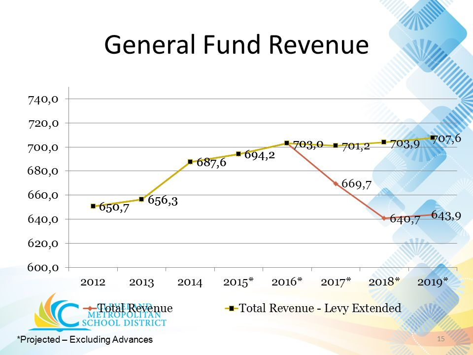 General Fund Revenue 15 *Projected – Excluding Advances