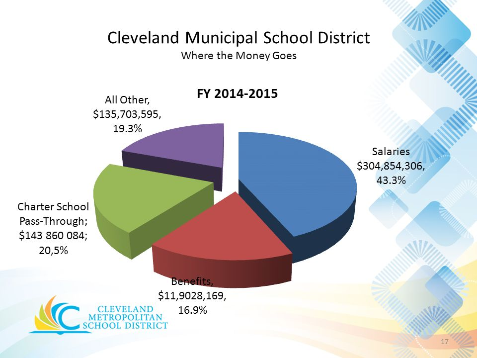 Cleveland Municipal School District Where the Money Goes 17