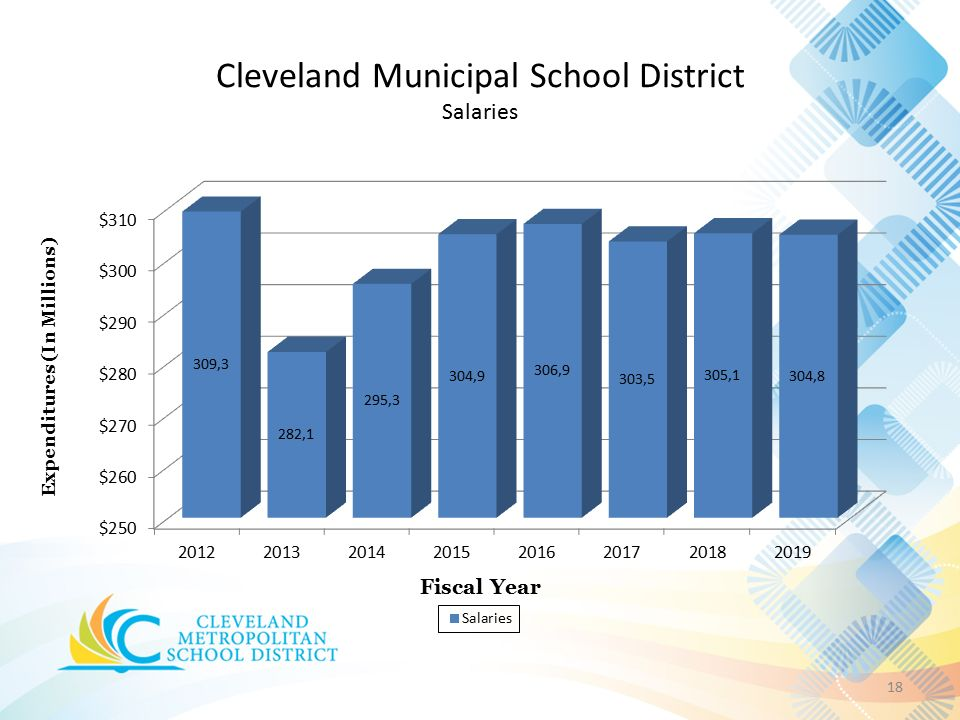 Cleveland Municipal School District Salaries 18
