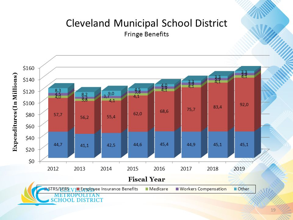 Cleveland Municipal School District Fringe Benefits 19
