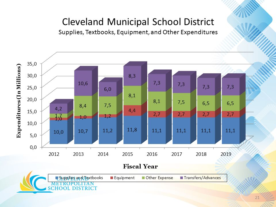 Cleveland Municipal School District Supplies, Textbooks, Equipment, and Other Expenditures 21